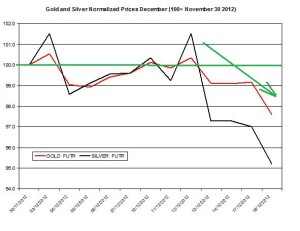 Gold & silver outlook 2012  December 19