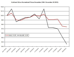 Gold & silver outlook 2012  December 20