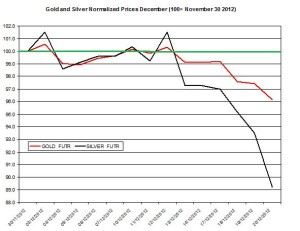 Gold & silver outlook 2012  December 21