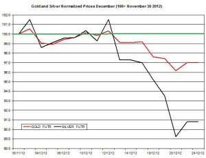 Gold & silver outlook 2012  December 26