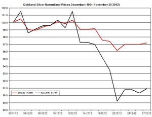 Gold & silver outlook 2012  December 28