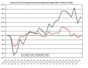 Gold & silver outlook 2012  December 3
