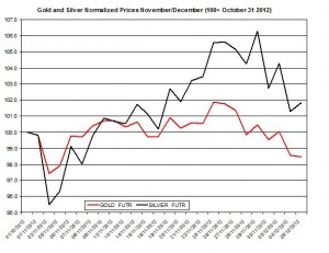 Gold & silver outlook 2012  December 6