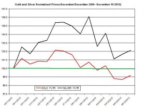 Gold & silver outlook 2012  December 7