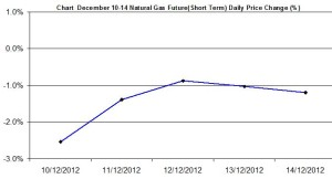 Natural Gas chart - percent change December 10-14  2012