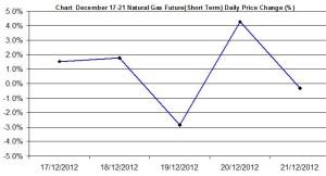 Natural Gas chart - percent change December 17-21  2012