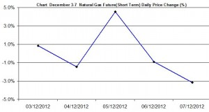 Natural Gas chart - percent change December 3-7  2012