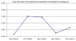 Natural Gas chart - percent change November 26-30  2012