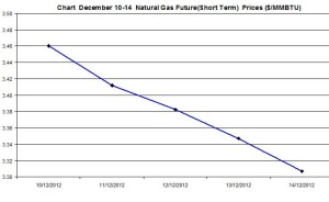Natural Gas price  chart -  December 10-14 2012