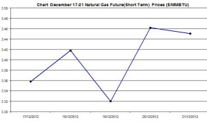 Natural Gas price  chart -  December 17-21  2012