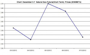 Natural Gas price  chart -  December 3-7 2012