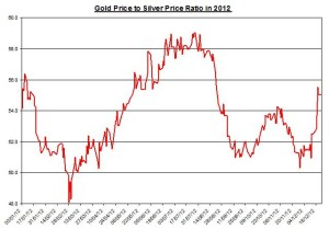 Ratio Gold price forecast & silver price outlook 2011