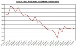 Ratio Gold price forecast & silver prices 2012 December 11