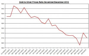 Ratio Gold price forecast & silver prices 2012 December 3