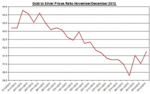 Ratio Gold price forecast & silver prices 2012 December 5