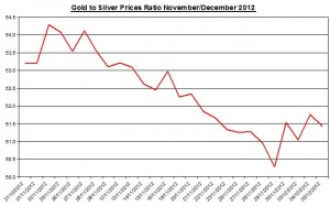 Ratio Gold price forecast & silver prices 2012 December 6