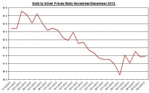 Ratio Gold price forecast & silver prices 2012 December 7