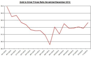 Ratio Gold & silver prices 2012 December 12