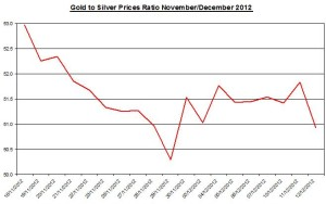 Ratio Gold & silver prices 2012 December 13