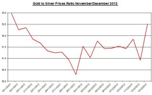 Ratio Gold &amp; silver prices 2012 December 14