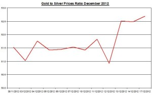 Ratio Gold & silver prices 2012 December 18