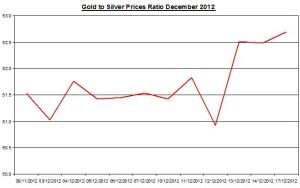 Ratio Gold & silver prices 2012 December 18