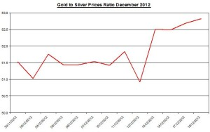 Ratio Gold & silver prices 2012 December 19