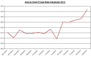 Ratio Gold & silver prices 2012 December 20