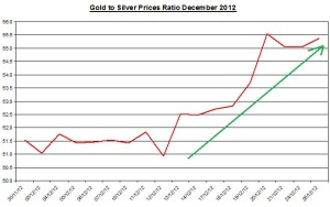 Ratio Gold & silver prices 2012 December 27