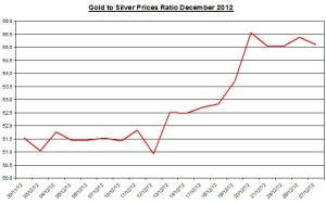 Ratio Gold & silver prices 2012 December 28