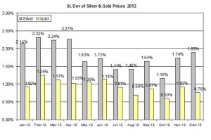 Standard deviation Gold & silver 2012  December 20
