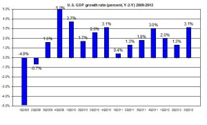 U.S. GDP update 2009-2012 US GDP third Q2012 (percent) Dec 2012