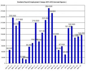 U.S. Nonfarm payroll employment up to 2012 November 2