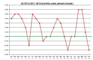 U.S. inflation 2012 Rate (percent) December 2012
