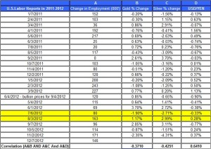 U.S.Labor Reports in 2012 gold price and silver prices December 7 2012