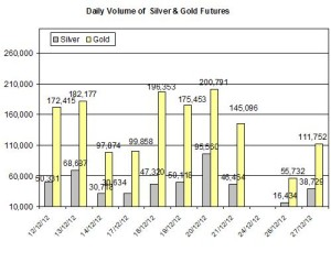 Volume Gold &amp; silver 2012  December 28