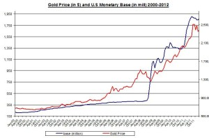 money base and gold 2000-2012