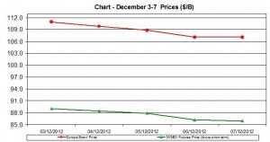 oil WTI BRENT chart - December 3-7  2012