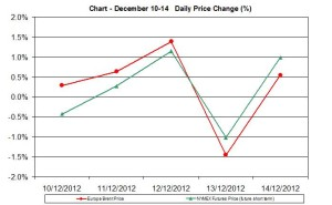 oil chart WTI Brent - percent change December 10-14 2012