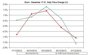 oil chart WTI Brent - percent change December 17-21  2012