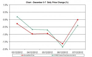 oil chart WTI Brent - percent change December 3-7  2012