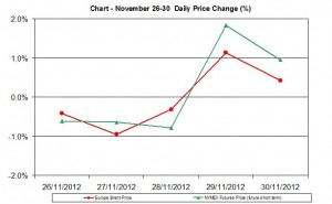 oil chart WTI Brent - percent change  November 26-30  2012