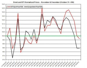 oil forecast Brent and WTI spot rates  2012  December 10-14