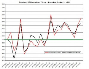 oil forecast Brent and WTI spot rates  2012  December 3-7