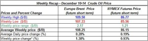 table oil prices - December 10-14  2012