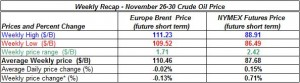 table oil prices - November 26-30 2012