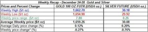 table weekly gold and silver December 24-28   2012