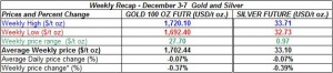 table weekly gold and silver December 3-7  2012