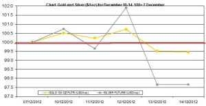 weekly precious metals chart December 10-14 2012