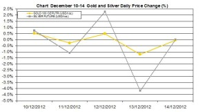 weekly precious metals chart  December 10-14  2012 percent change
